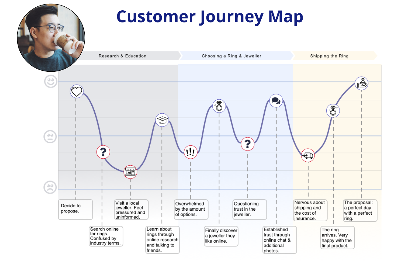 ENGR-journey-map