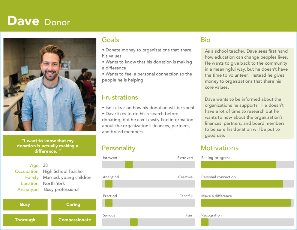 persona Donor persona